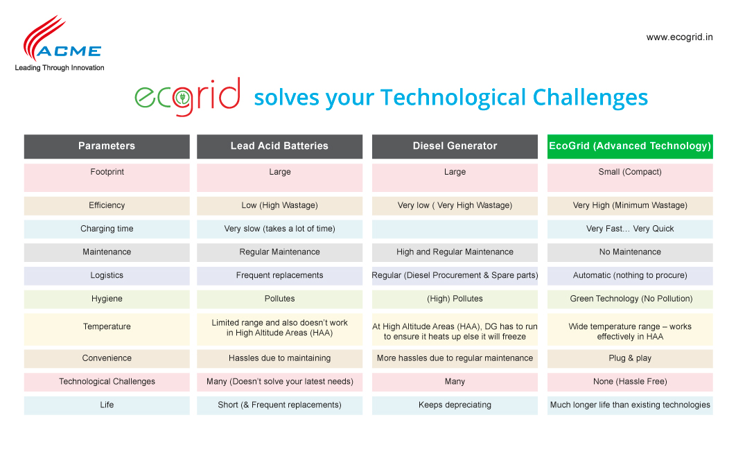 ecogrid-solves-your-technological-challenges